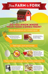 Farm to Fork Infographic